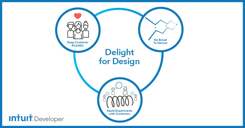 Design for Delight