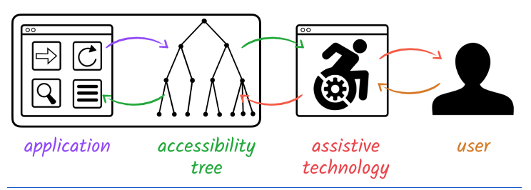 Information is transferred from the application to accessibility tree, which is interpreted by assistive technology and delivered to the user. The flow is also reversed.